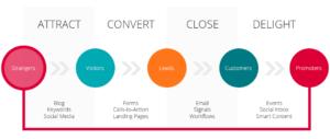 La dernière étape de l'Inbound Marketing, la fidélisation